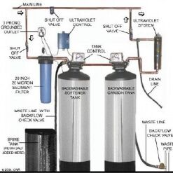 Why Choose A Whole House Water Filtration System