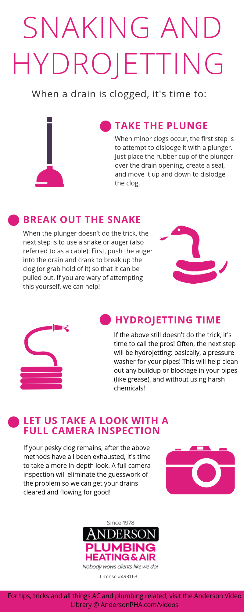 Snaking & Hydrojetting infographic
