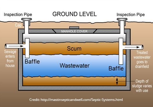Plumbing lesson: how a septic tank works
