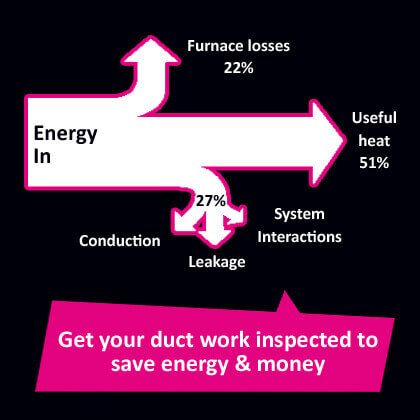 Service air conditioner ductwork for max efficiency